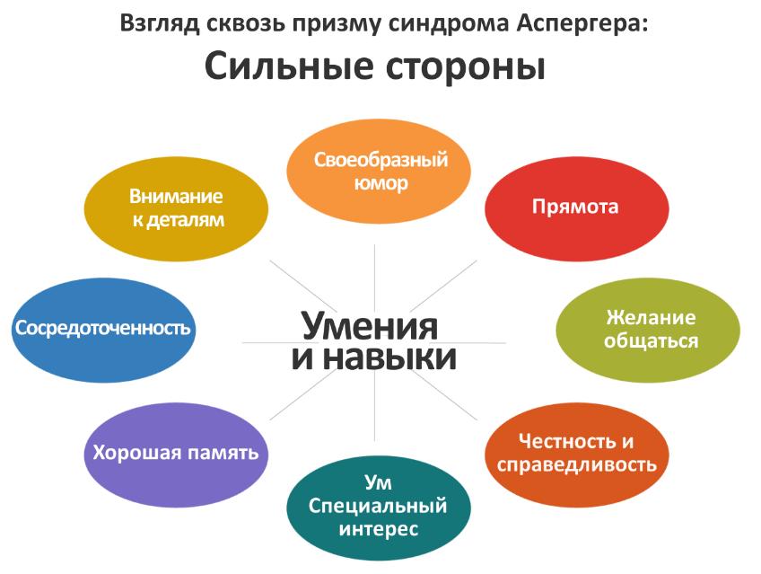 Схема синдрома Аспергера