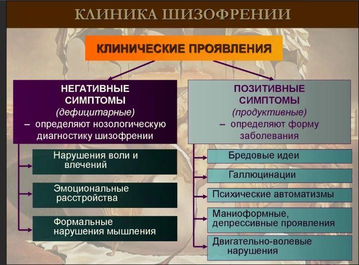 Шизофринические состояния